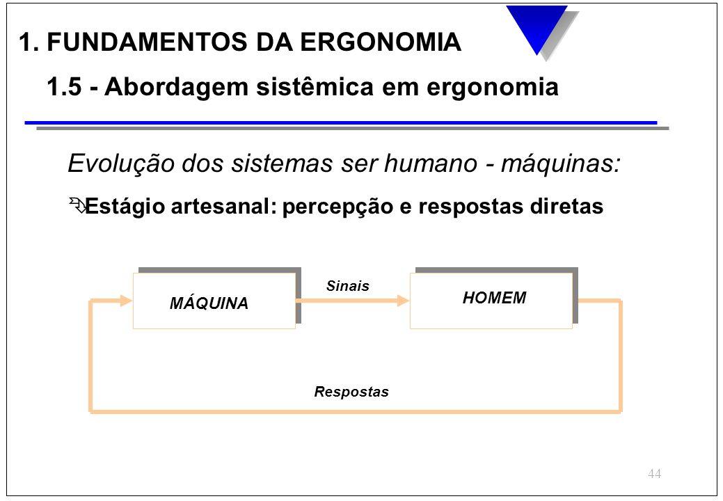 43 ENTRADASMÁQUINASSAÍDAS HUMANO SITUAÇÃO DE TRABALHO Informações recebidas de outros postos Informações transmitidas para outros postos AI I I A A 1.