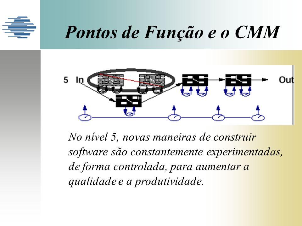 Pontos de Função e o CMM No nível 5, novas maneiras de construir software são constantemente experimentadas, de forma controlada, para aumentar a qual