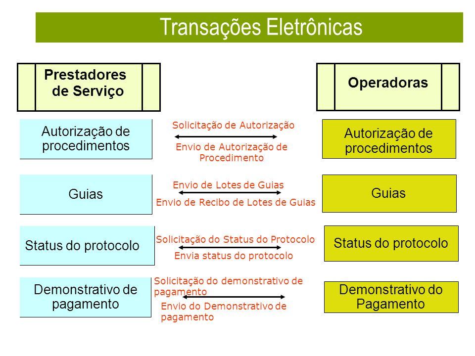 Autorização de procedimentos Guias Status do protocolo Autorização de procedimentos Guias Status do protocolo Demonstrativo de pagamento Solicitação de Autorização Envio de Lotes de Guias Solicitação do Status do Protocolo Envio de Recibo de Lotes de Guias Envia status do protocolo Solicitação do demonstrativo de pagamento Transações Eletrônicas Demonstrativo do Pagamento Envio de Autorização de Procedimento Envio do Demonstrativo de pagamento Prestadores de Serviço Operadoras