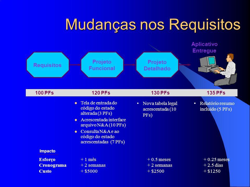 Mudanças nos Requisitos 100 PFs120 PFs130 PFs135 PFs Tela de entrada do código do estado alterada (3 PFs) Acrescentada interface arquivo N&A (10 PFs)