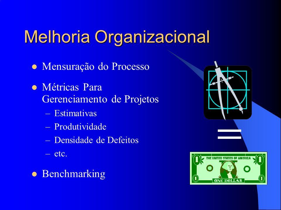 Melhoria Organizacional Mensuração do Processo Métricas Para Gerenciamento de Projetos –Estimativas –Produtividade –Densidade de Defeitos –etc. Benchm