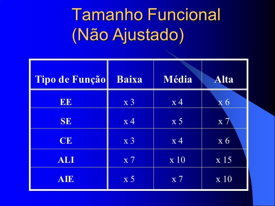 Tamanho Funcional (Não Ajustado) Tipo de FunçãoBaixaMédiaAlta EEx 3x 4x 6 SEx 4x 5x 7 CEx 3x 4x 6 ALIx 7x 10x 15 AIEx 5x 7x 10