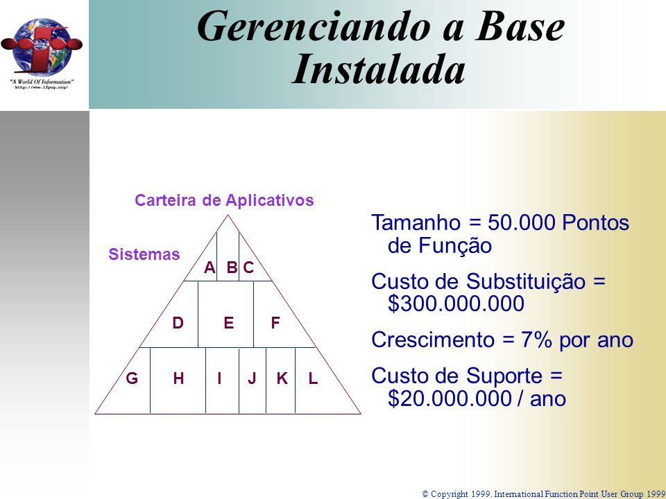 Gerenciando a Base Instalada © Copyright 1999. International Function Point User Group 1999 Carteira de Aplicativos Sistemas ABC DEF GHIJKL Tamanho =