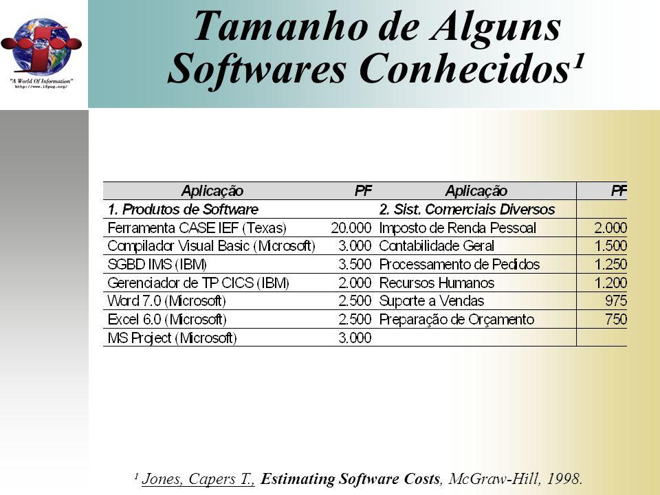 Estimando o Tamanho em Pontos de Função Segundo as 3 Tabelas de Capers Jones¹ Este método pode ser utilizado com muito pouca informação Precisão muito pequena Dá apenas para ter uma idéia do tamanho ¹ Jones, Capers T., Estimating Software Costs, McGraw-Hill, 1998.