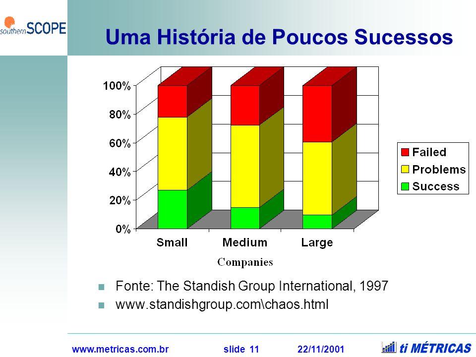 www.metricas.com.br slide 11 22/11/2001 Uma História de Poucos Sucessos Fonte: The Standish Group International, 1997 www.standishgroup.com\chaos.html