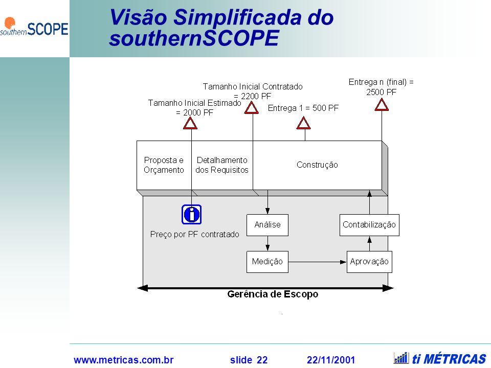 www.metricas.com.br slide 22 22/11/2001 Visão Simplificada do southernSCOPE