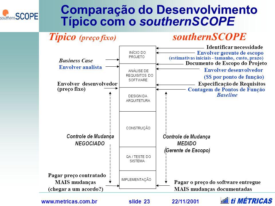 www.metricas.com.br slide 23 22/11/2001 Comparação do Desenvolvimento Típico com o southernSCOPE INÍCIO DO PROJETO ANÁLISE DE REQUISITOS DO SOFTWARE D
