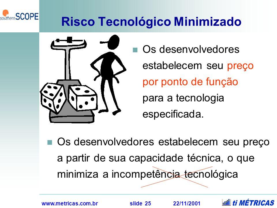 www.metricas.com.br slide 25 22/11/2001 Risco Tecnológico Minimizado Os desenvolvedores estabelecem seu preço por ponto de função para a tecnologia es