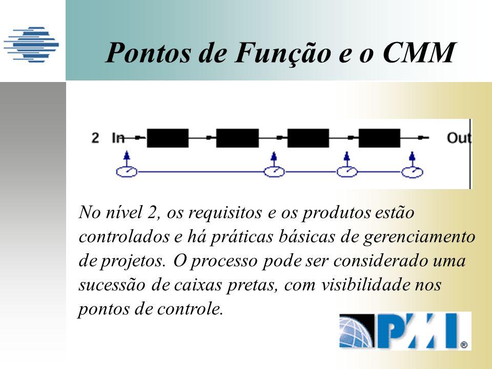 Pontos de Função e o CMM No nível 2, os requisitos e os produtos estão controlados e há práticas básicas de gerenciamento de projetos.