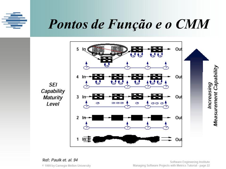 Pontos de Função e o CMM