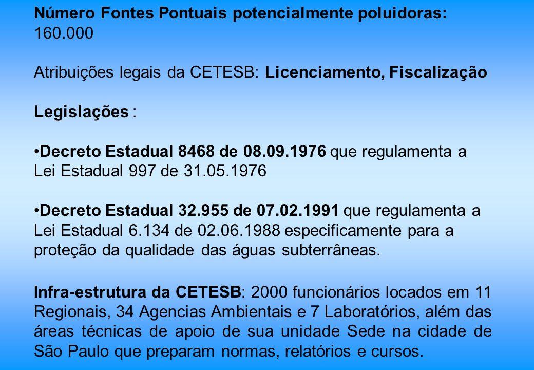 Número Fontes Pontuais potencialmente poluidoras: 160.000 Atribuições legais da CETESB: Licenciamento, Fiscalização Legislações : Decreto Estadual 846