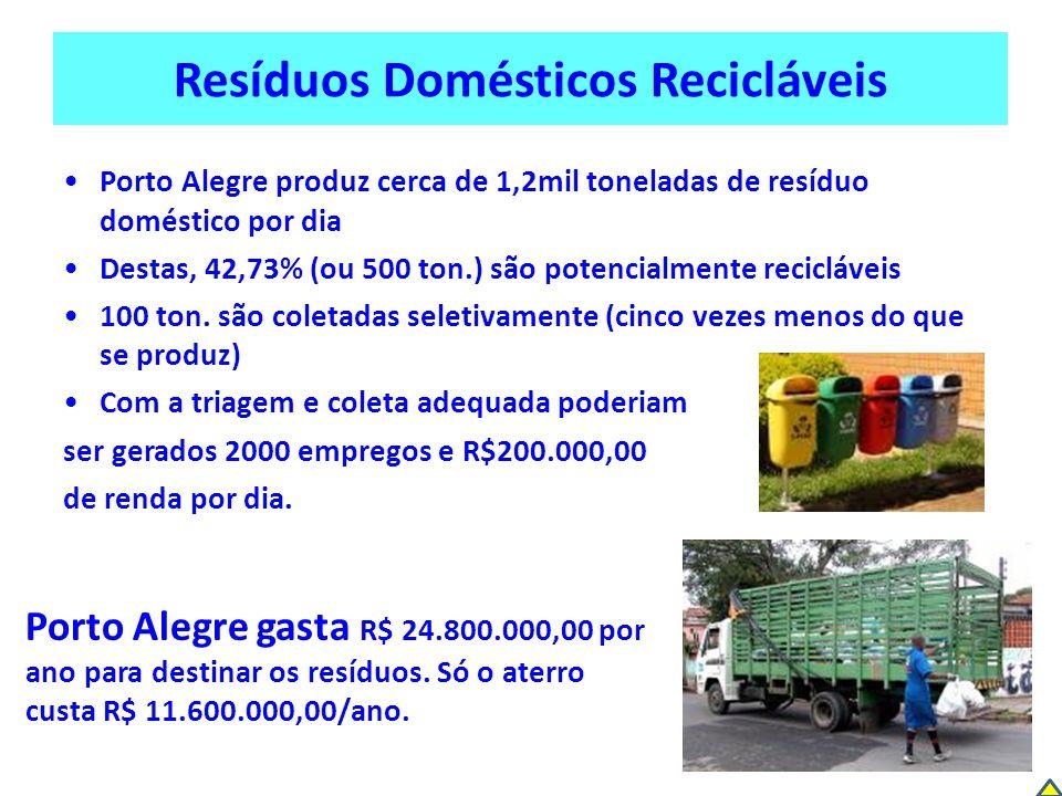 Resíduos Domésticos Recicláveis Porto Alegre produz cerca de 1,2mil toneladas de resíduo doméstico por dia Destas, 42,73% (ou 500 ton.) são potencialm