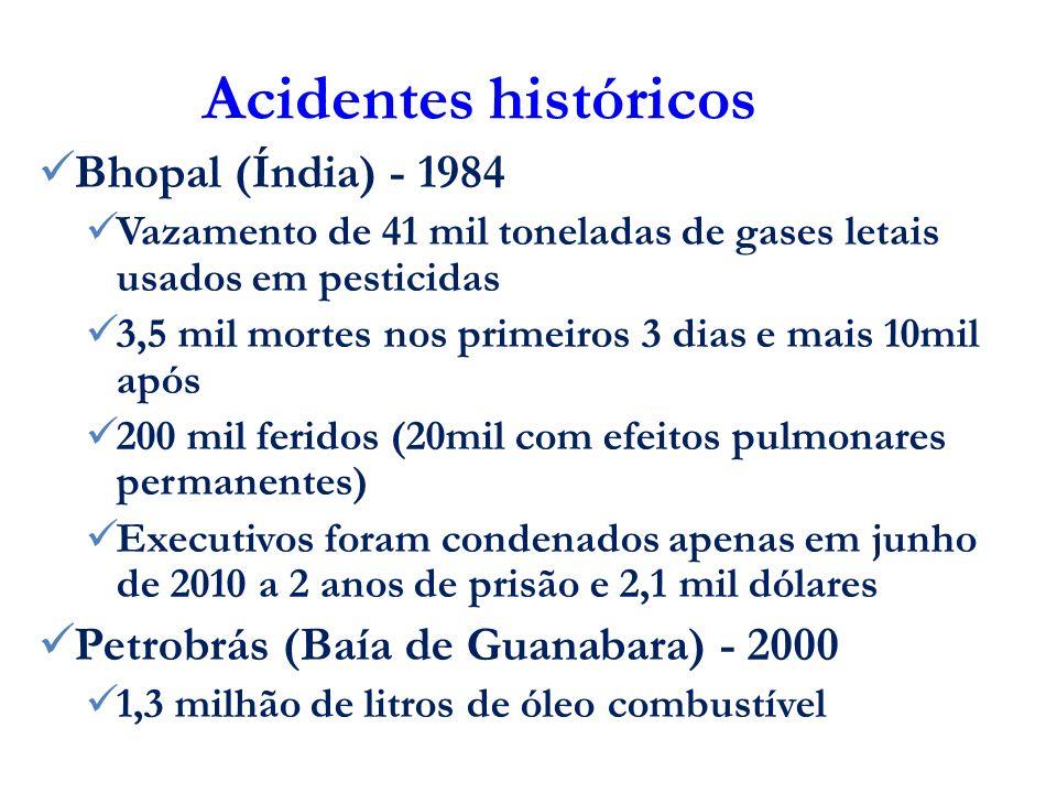 Acidentes históricos Bhopal (Índia) - 1984 Vazamento de 41 mil toneladas de gases letais usados em pesticidas 3,5 mil mortes nos primeiros 3 dias e ma