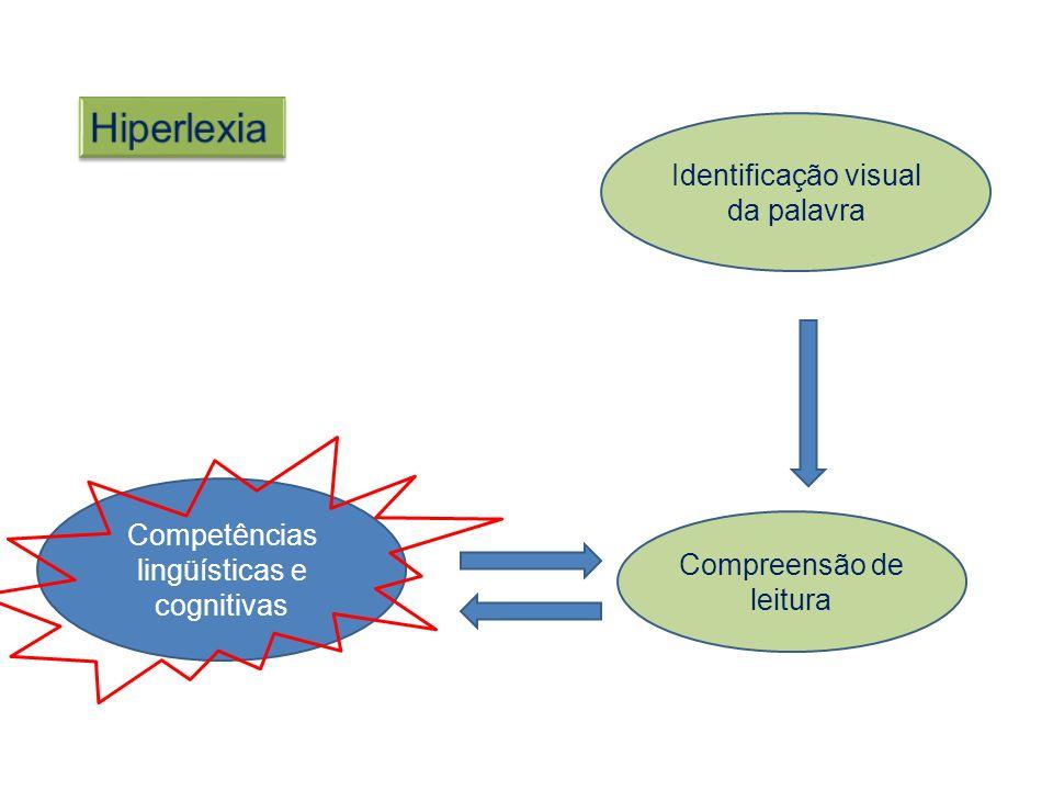 Identificação visual da palavra Compreensão de leitura Competências lingüísticas e cognitivas