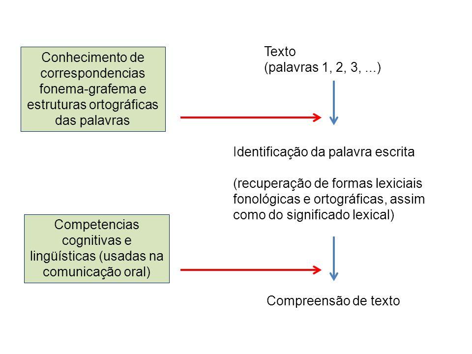 Conhecimento de correspondencias fonema-grafema e estruturas ortográficas das palavras Competencias cognitivas e lingüísticas (usadas na comunicação o