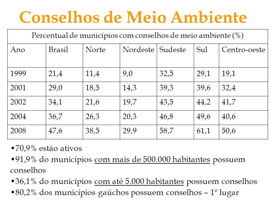 Conselhos de Meio Ambiente Percentual de municípios com conselhos de meio ambiente (%) AnoBrasilNorteNordesteSudesteSulCentro-oeste 199921,411,49,032,