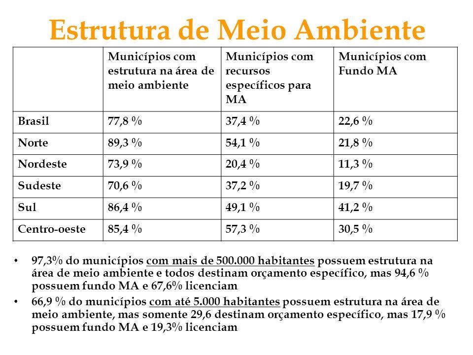 97,3% do municípios com mais de 500.000 habitantes possuem estrutura na área de meio ambiente e todos destinam orçamento específico, mas 94,6 % possue