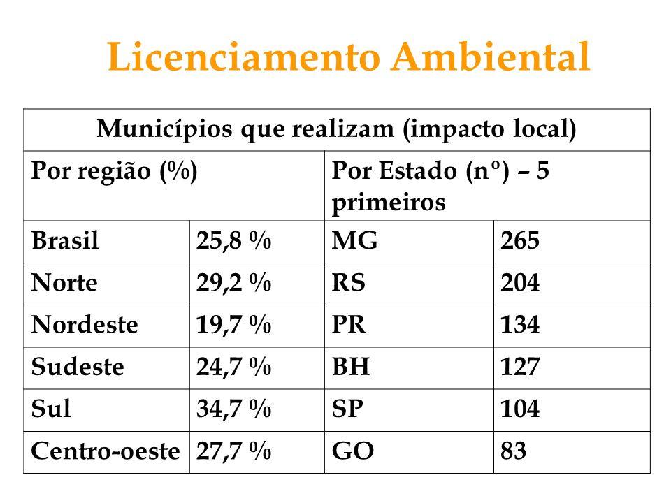 Licenciamento Ambiental Municípios que realizam (impacto local) Por região (%)Por Estado (nº) – 5 primeiros Brasil25,8 %MG265 Norte29,2 %RS204 Nordest