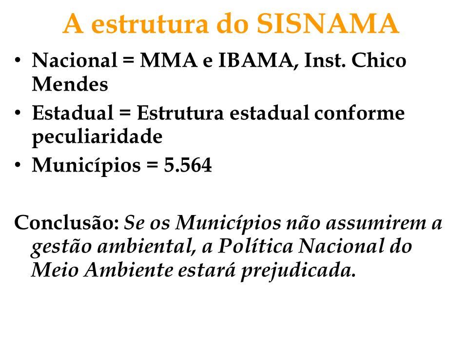 A estrutura do SISNAMA Nacional = MMA e IBAMA, Inst. Chico Mendes Estadual = Estrutura estadual conforme peculiaridade Municípios = 5.564 Conclusão: S