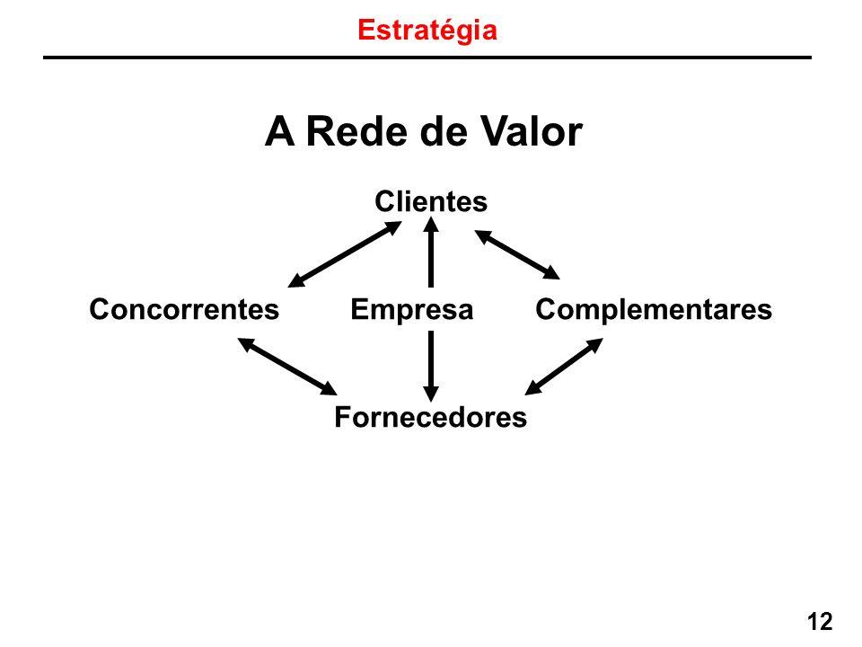 Gestão Estratégica da Informação Professor Horácio Soares 12 A Rede de Valor Estratégia Clientes Concorrentes Empresa Complementares Fornecedores