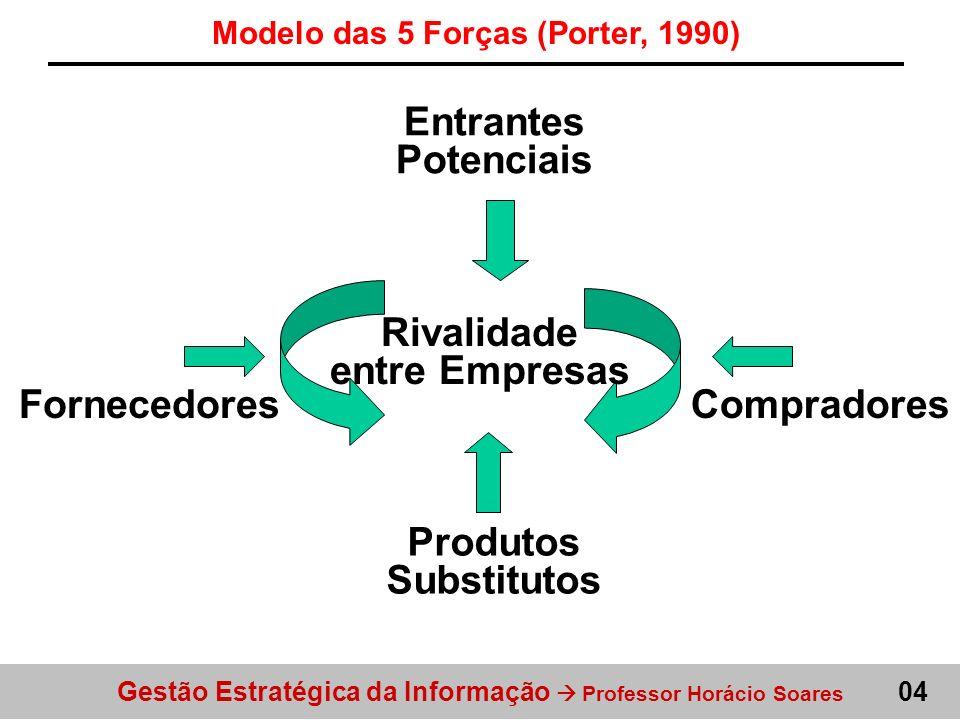 Gestão Estratégica da Informação Professor Horácio Soares 04 Modelo das 5 Forças (Porter, 1990) Entrantes Potenciais FornecedoresCompradores Rivalidad