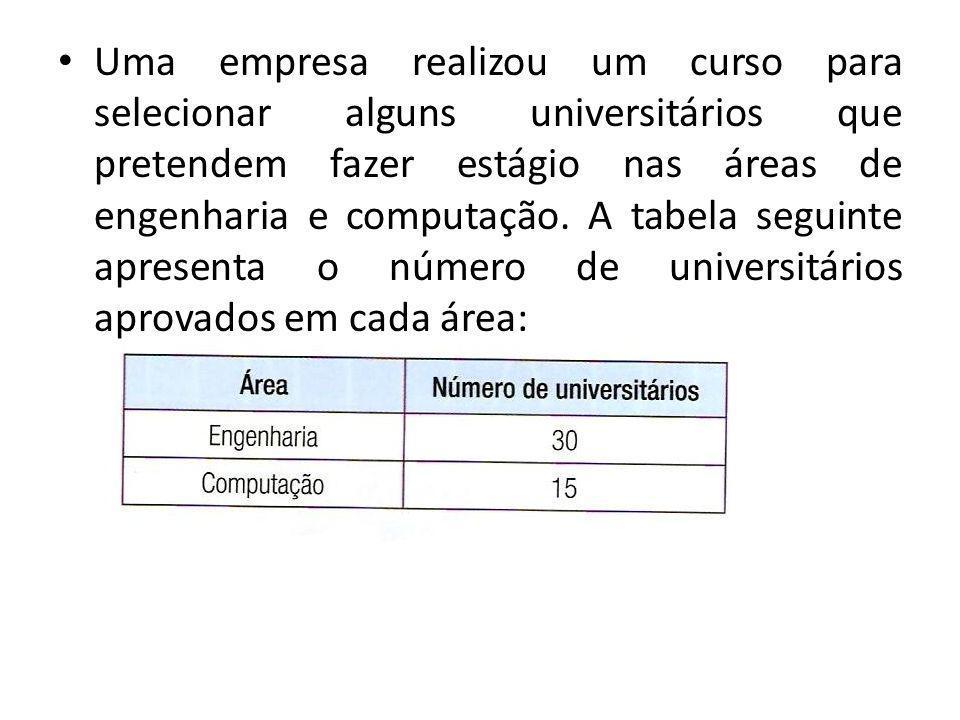 Uma empresa realizou um curso para selecionar alguns universitários que pretendem fazer estágio nas áreas de engenharia e computação. A tabela seguint
