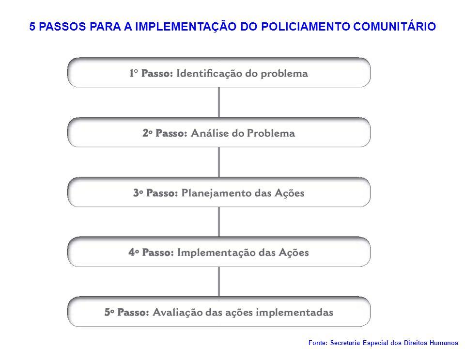 5 PASSOS PARA A IMPLEMENTAÇÃO DO POLICIAMENTO COMUNITÁRIO Fonte: Secretaria Especial dos Direitos Humanos