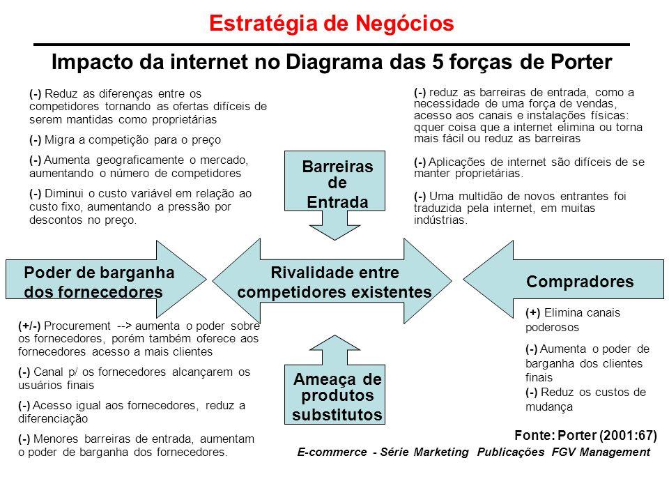 Estratégia de Negócios Impacto da internet no Diagrama das 5 forças de Porter E-commerce - Série Marketing Publicações FGV Management Poder de barganh