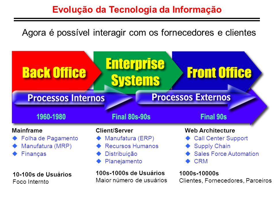 Evolução da Tecnologia da Informação Agora é possível interagir com os fornecedores e clientes Mainframe u Folha de Pagamento u Manufatura (MRP) u Fin