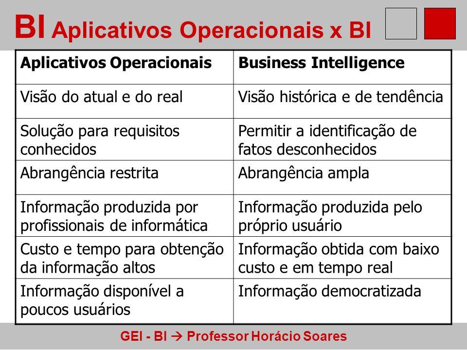 GEI - BI Professor Horácio Soares BI Aplicativos Operacionais x BI Aplicativos OperacionaisBusiness Intelligence Visão do atual e do realVisão históri