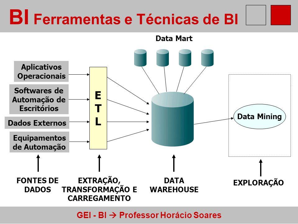 GEI - BI Professor Horácio Soares Ferramentas de BI - Fontes de dados Interface LIS Financeiro Estoque FONTES DE DADOS Aplicativos Operacionais ou Transacionais Dados Externos Software Automação De Escritórios Equipamentos Automação