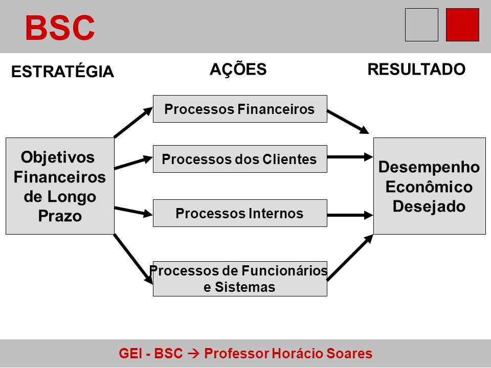 GEI - BSC Professor Horácio Soares BSC Objetivos Financeiros de Longo Prazo Desempenho Econômico Desejado Processos Financeiros Processos dos Clientes