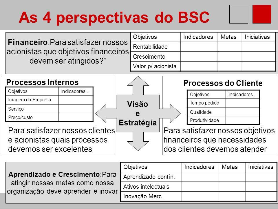 GEI - BSC Professor Horácio Soares ObjetivosIndicadores… Imagem da Empresa Serviço Preço/custo As 4 perspectivas do BSC Visão e Estratégia Financeiro:
