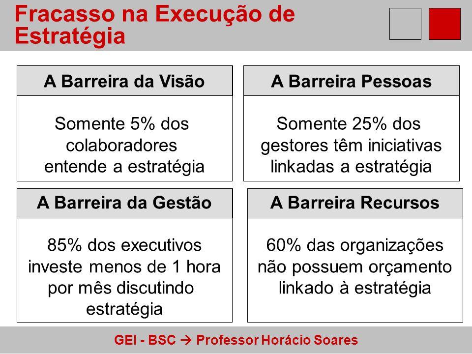 GEI - BSC Professor Horácio Soares A Barreira da Gestão 85% dos executivos investe menos de 1 hora por mês discutindo estratégia Fracasso na Execução