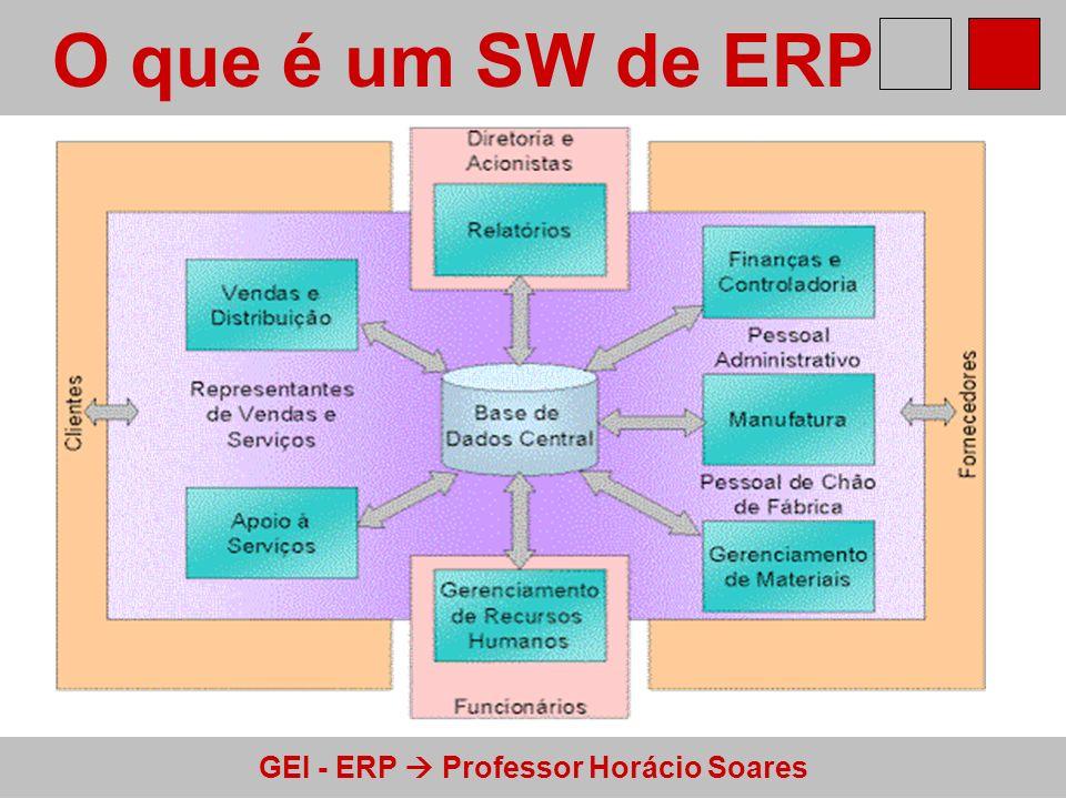 GEI - ERP Professor Horácio Soares ERP Módulos implementados (todas as tabelas desta apresentação são provenientes de Bergamaschi e Reinhard, 2003) MódulosFreqüência% Empresas Financeiro3683,7 Compras3683,7 Contábil3479,1 Industrial3172,1 Vendas2967,4 RH1637,2 Projetos1330,2 Outros1125,6 Manutenção1023,3 Marketing716,3 Transporte716,3 Serviços511,6