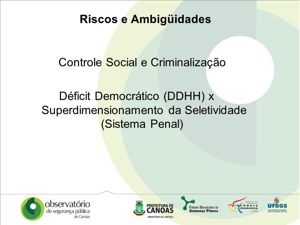 Riscos e Ambigüidades Controle Social e Criminalização Déficit Democrático (DDHH) x Superdimensionamento da Seletividade (Sistema Penal)