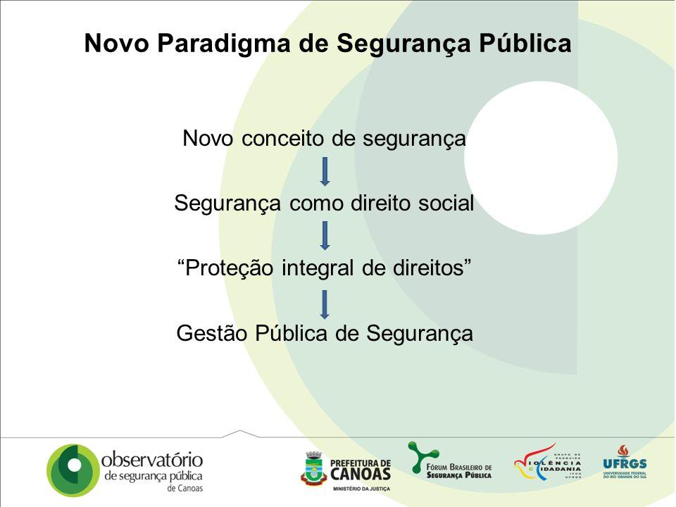 Novo Paradigma de Segurança Pública Novo conceito de segurança Segurança como direito social Proteção integral de direitos Gestão Pública de Segurança
