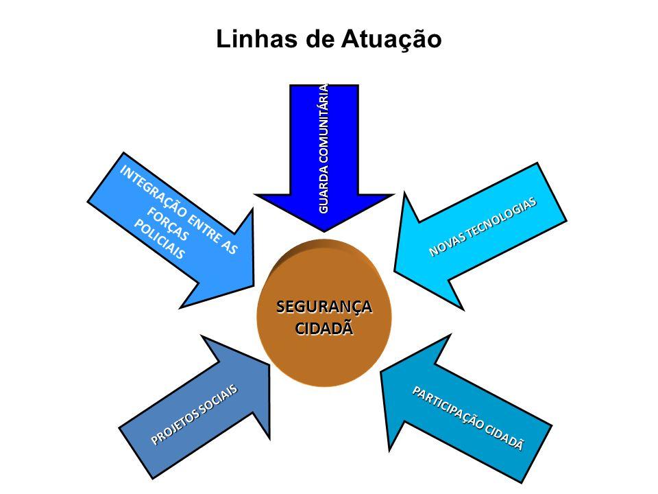 Linhas de Atuação SEGURANÇACIDADÃ INTEGRAÇÃO ENTRE AS FORÇAS POLICIAIS GUARDA COMUNITÁRIA NOVAS TECNOLOGIAS PROJETOS SOCIAIS PARTICIPAÇÃO CIDADÃ