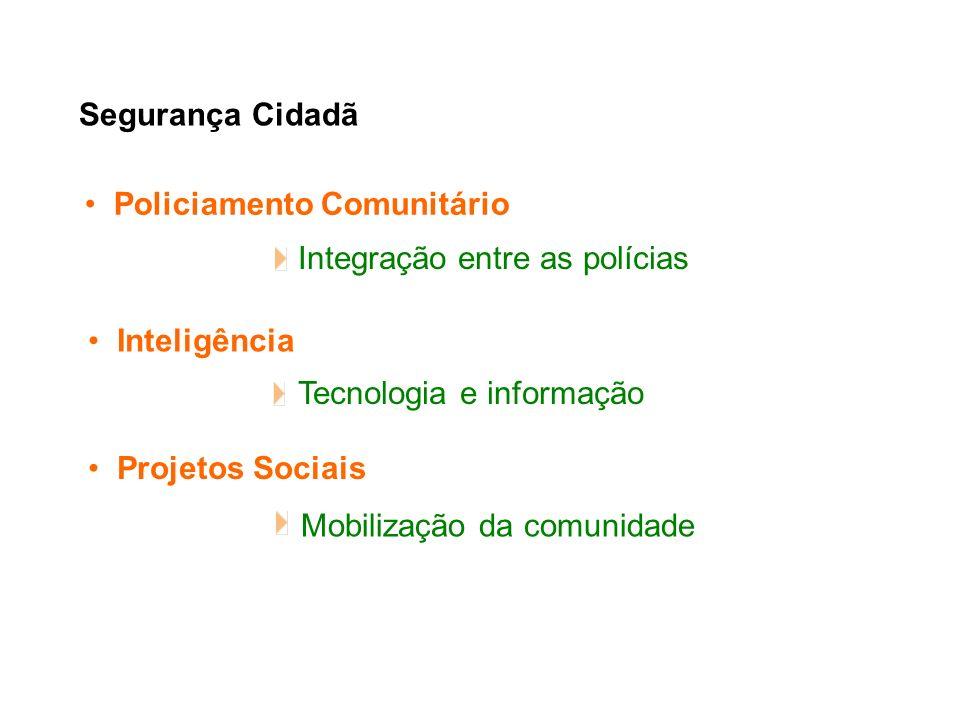 Integração entre as polícias Segurança Cidadã Policiamento Comunitário Inteligência Projetos Sociais Tecnologia e informação Mobilização da comunidade