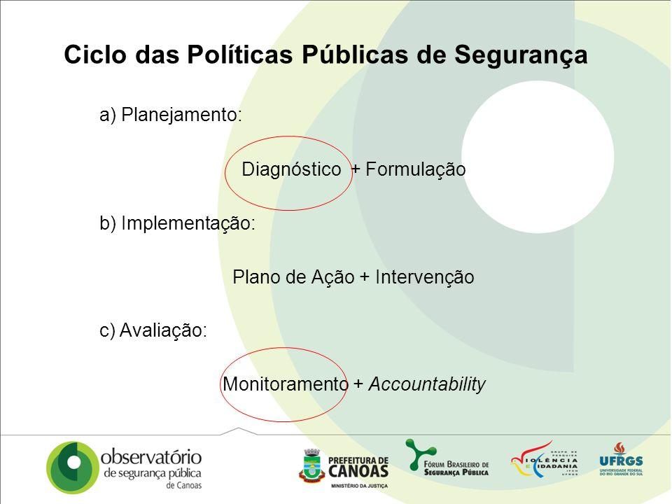 Ciclo das Políticas Públicas de Segurança a) Planejamento: Diagnóstico + Formulação b) Implementação: Plano de Ação + Intervenção c) Avaliação: Monito