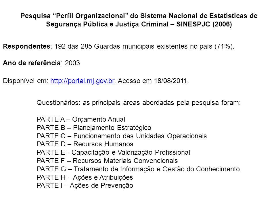 Pesquisa Perfil Organizacional do Sistema Nacional de Estatísticas de Segurança Pública e Justiça Criminal – SINESPJC (2006) Respondentes: 192 das 285