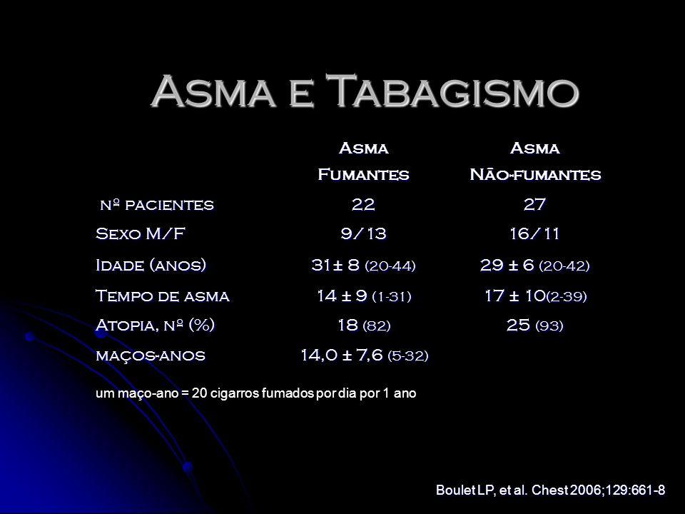 AsmaFumantesAsmaNão-fumantes nº pacientes nº pacientes2227 Sexo M/F 9/1316/11 Idade (anos) 31± 8 (20-44) 29 ± 6 (20-42) Tempo de asma 14 ± 9 (1-31) 17