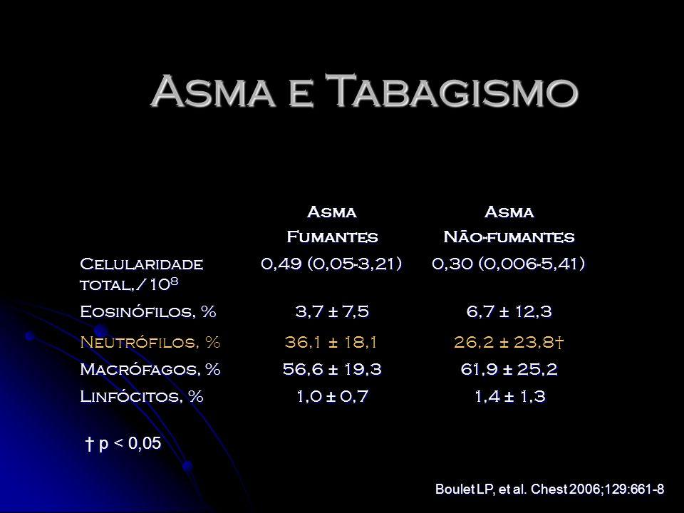 AsmaFumantesAsmaNão-fumantes Celularidade total,/10 8 0,49 (0,05-3,21) 0,30 (0,006-5,41) Eosinófilos, % 3,7 ± 7,5 6,7 ± 12,3 Neutrófilos, %36,1 ± 18,1