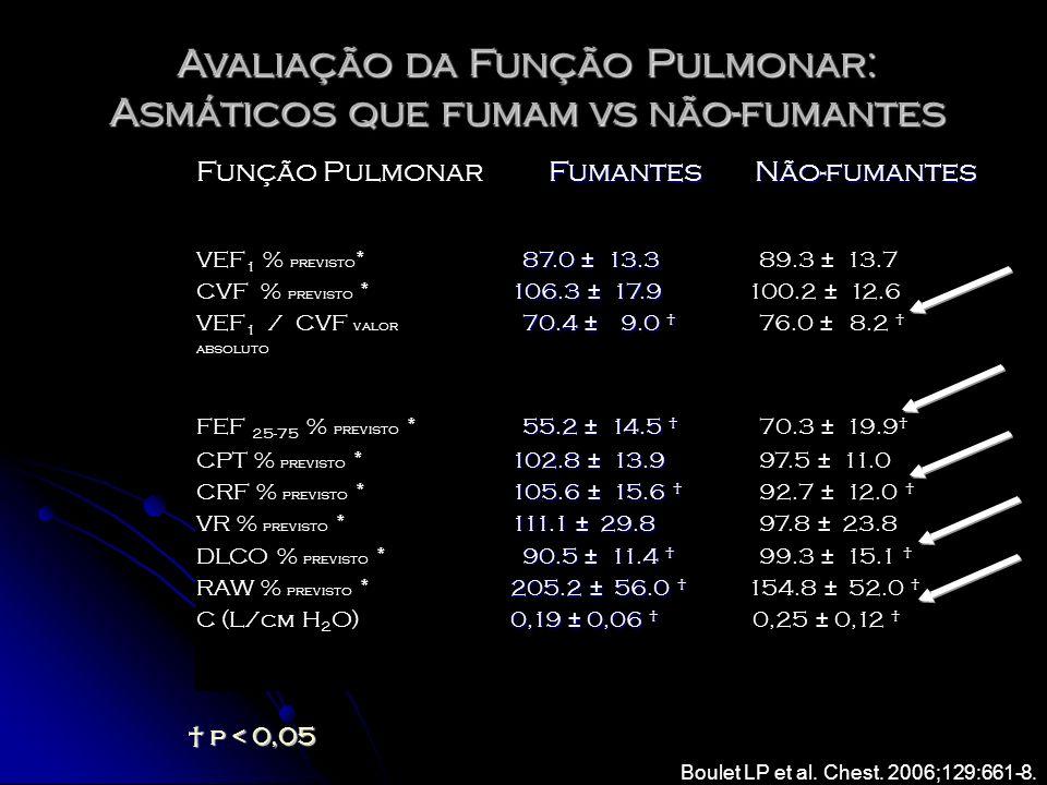 Avaliação da Função Pulmonar: Asmáticos que fumam vs não-fumantes Função Pulmonar Fumantes Fumantes Não-fumantes Não-fumantes VEF 1 % previsto * 87.0
