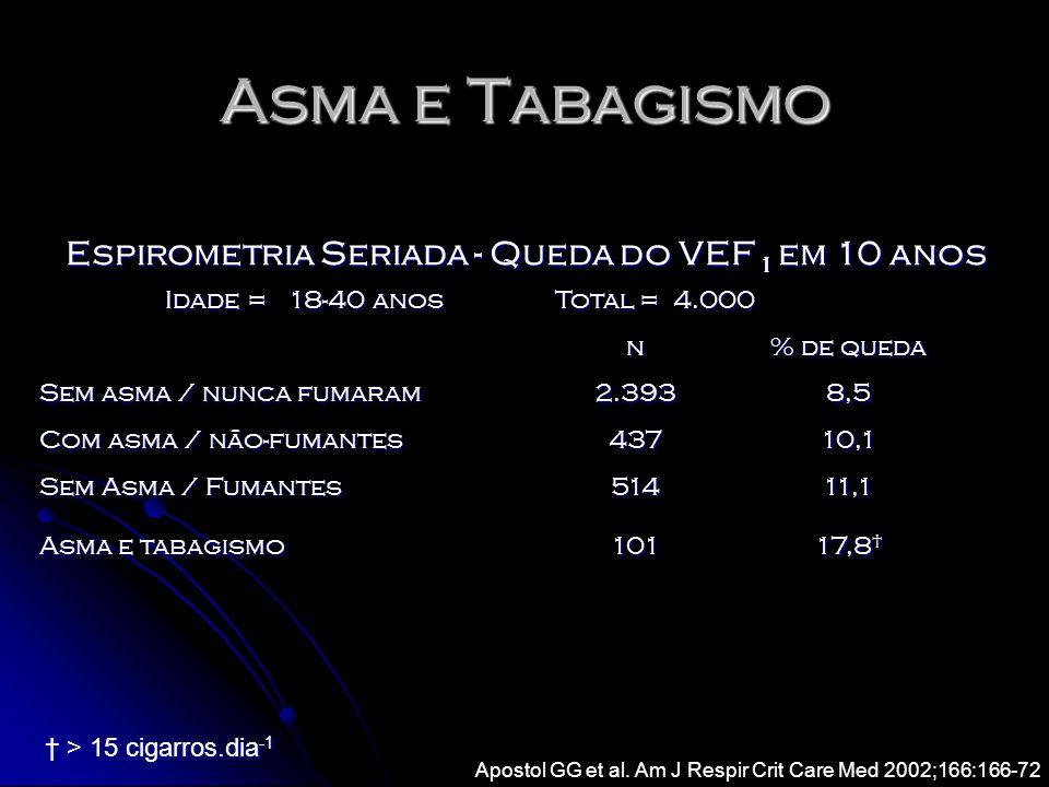 Asma e Tabagismo Espirometria Seriada - Queda do VEF 1 em 10 anos Idade = 18-40 anos Total = 4.000 Total = 4.000 n % de queda Sem asma / nunca fumaram