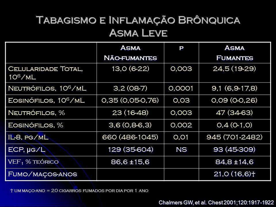 AsmaNão-fumantespAsmaFumantes Celularidade Total, 10 6 /mL 13,0 (6-22)0,00324,5 (19-29) Neutrófilos, 10 6 /mL3,2 (08-7)0,00019,1 (6,9-17,8) Eosinófilo