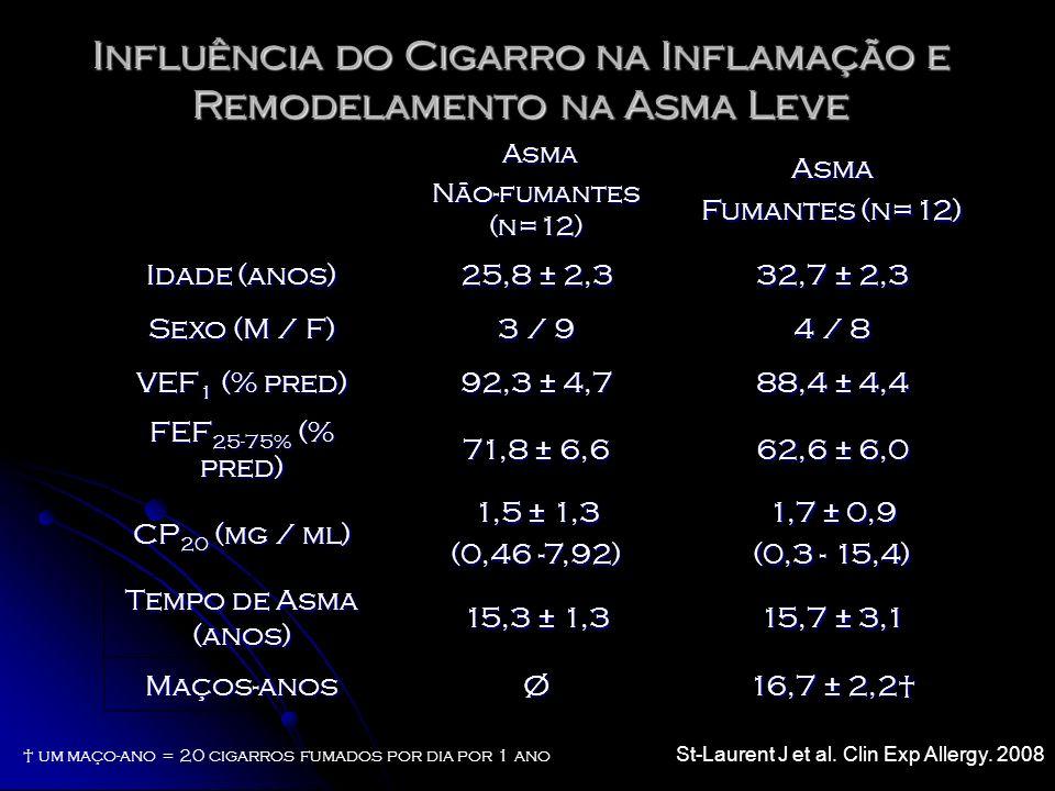 Influência do Cigarro na Inflamação e Remodelamento na Asma Leve Asma Asma Não-fumantes (n=12) Asma Fumantes (n=12) Idade (anos) 25,8 ± 2,3 32,7 ± 2,3