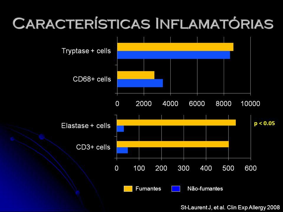 Características Inflamatórias Fumantes Não-fumantes p < 0.05 St-Laurent J, et al. Clin Exp Allergy 2008
