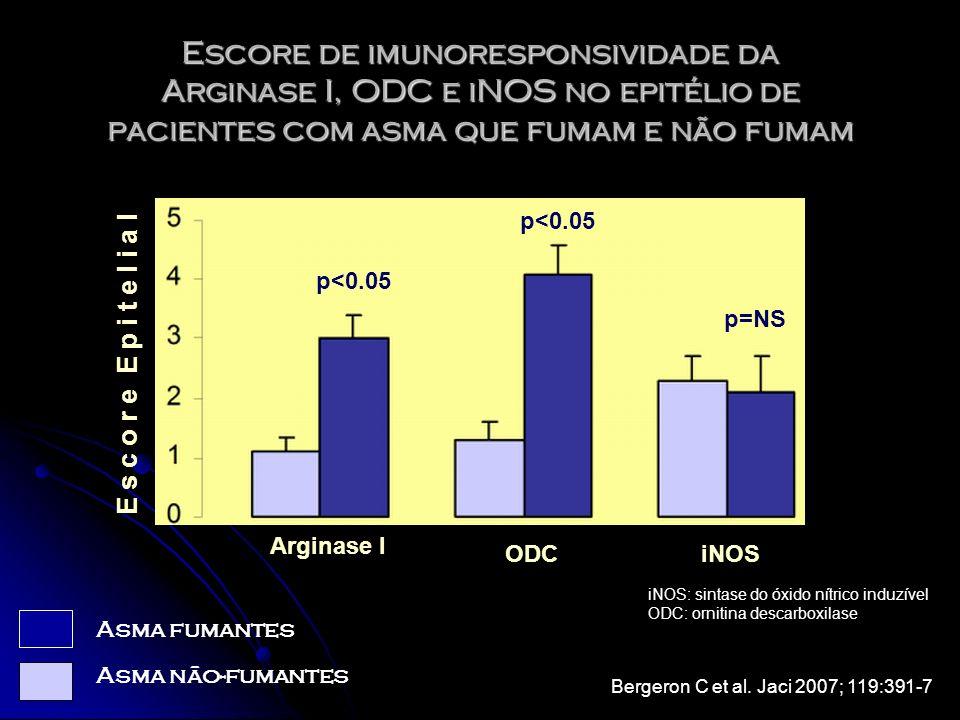 E s c o r e E p i t e l i a l Arginase I ODCiNOS p<0.05 p=NS Asma fumantes Asma não-fumantes Escore de imunoresponsividade da Arginase I, ODC e iNOS n