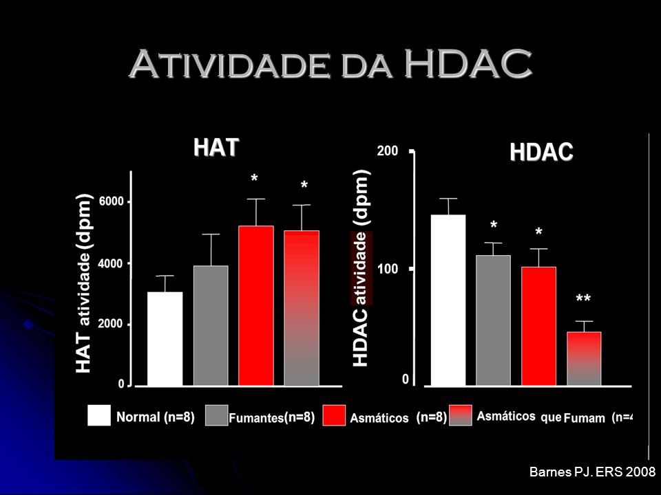 Atividade da HDAC Barnes PJ. ERS 2008